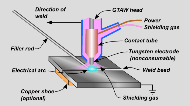 how to weld steel to copper - Setting Up the TIG Gas Shield for a Steel to Copper Weld