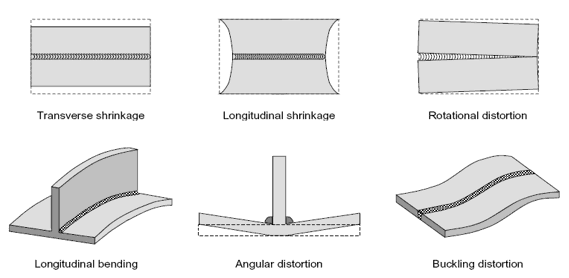 how to straighten steel after welding - metal distortion comes in many forms
