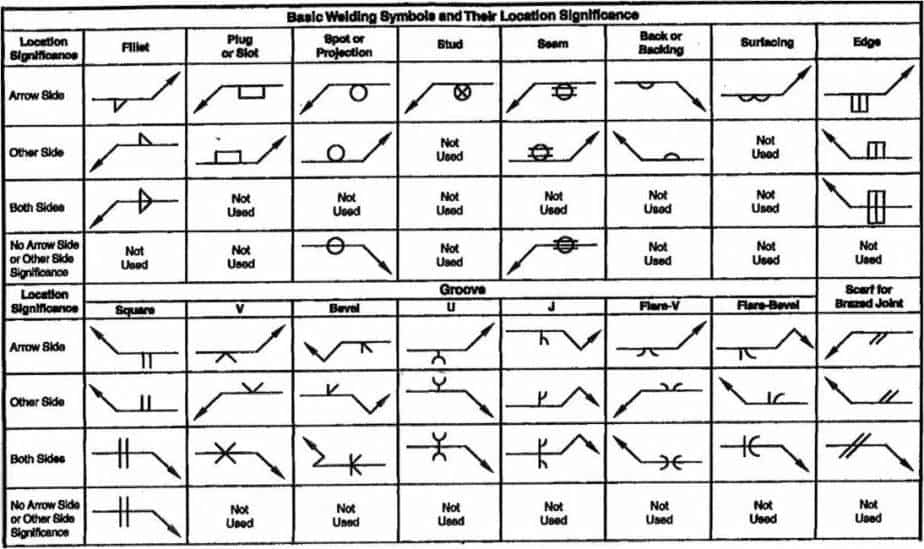 What Are the Basic Welding Symbols?